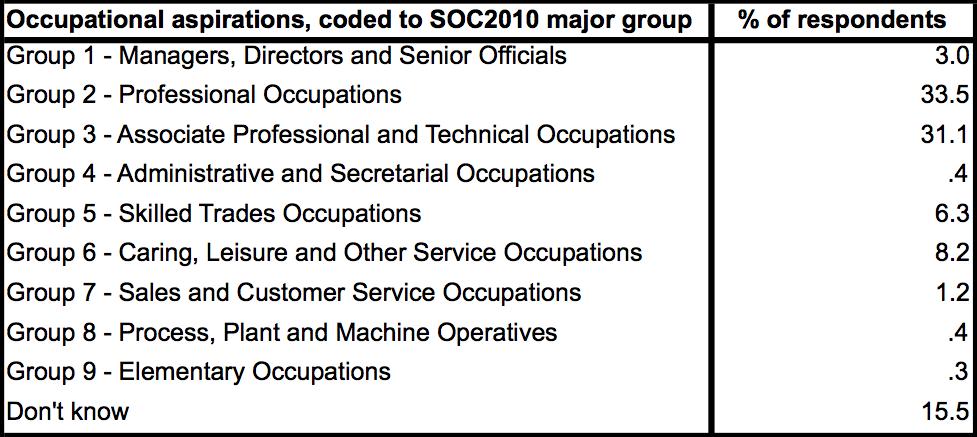 usoc-aspirations-soc2010